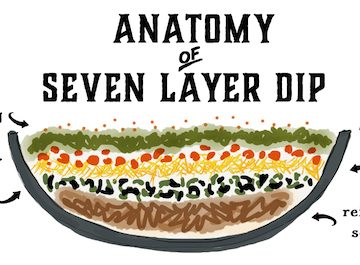 seven layer dip, via goodfoodstories.com