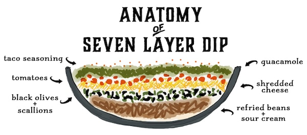 agita behold my improved order of layering seven layer dip